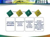 Основні принципи складання аналітичного документу 1 2 3 4 формулювання загаль...