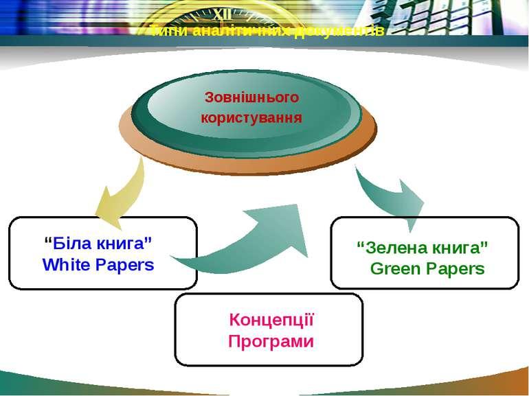 """Типи аналітичних документів Зовнішнього користування """"Біла книга"""" White Paper..."""
