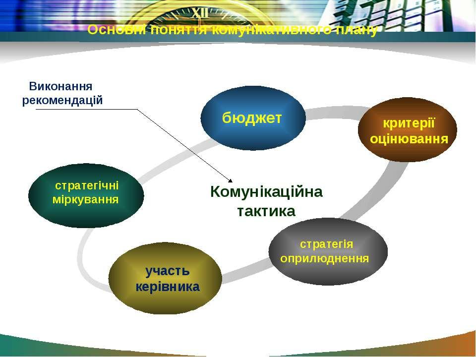 Комунікаційна тактика Виконання рекомендацій Основні поняття комунікативного ...