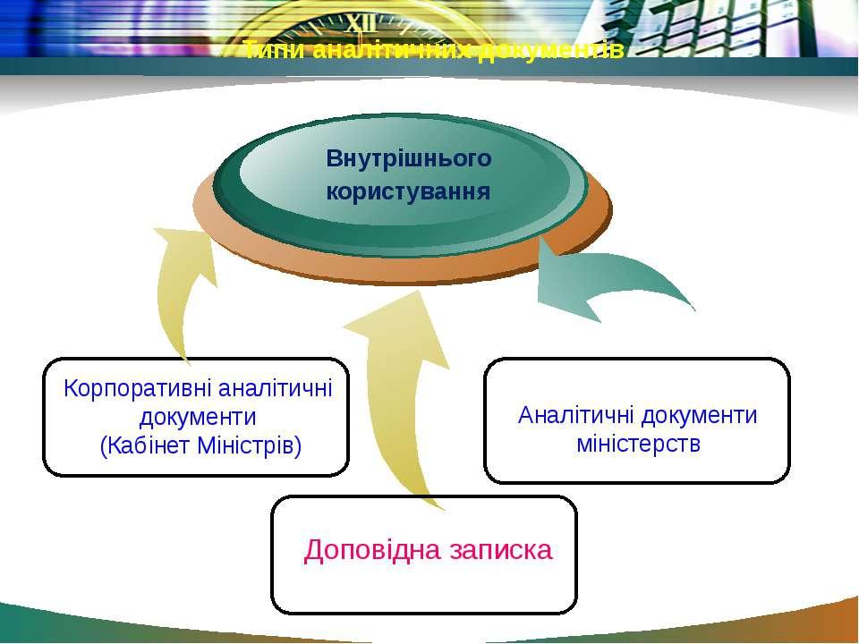 Типи аналітичних документів Внутрішнього користування Корпоративні аналітичні...
