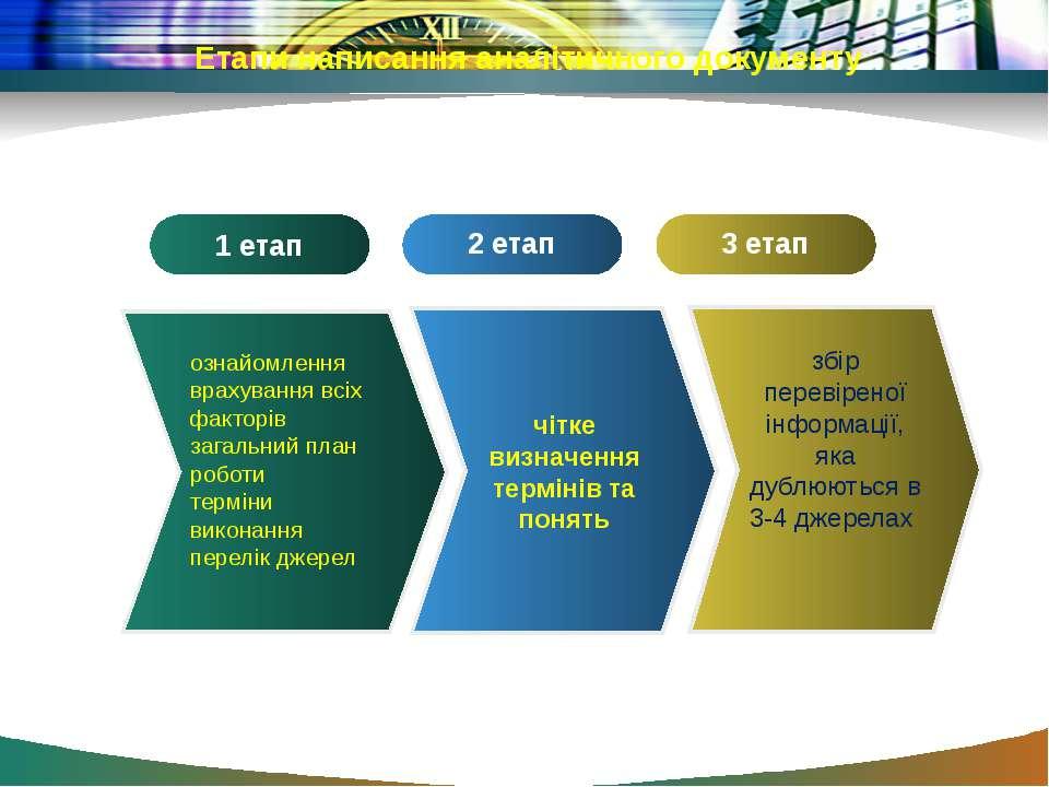 Етапи написання аналітичного документу 2 етап 3 етап збір перевіреної інформа...
