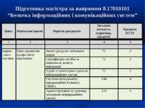 """Підготовка магістра за напрямом 8.17010101 """"Безпека інформаційних і комунікац..."""