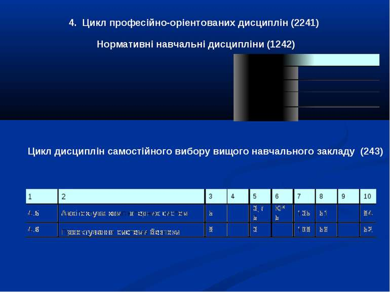 № по порядку № по порядку Нормативні навчальні дисципліни (1242) 4. Цикл проф...