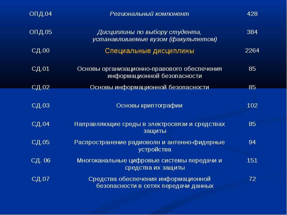 ОПД.04 Региональный компонент 428 ОПД.05 Дисциплины по выбору студента, устан...
