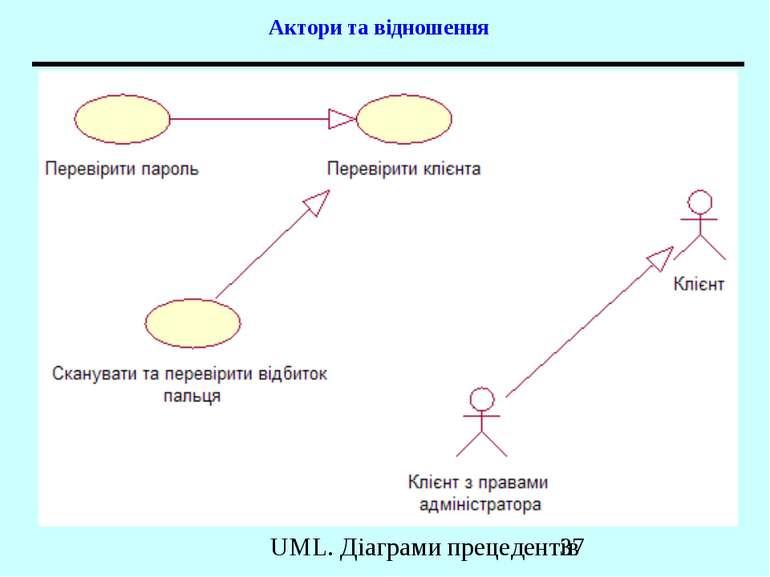 Актори та відношення UML. Діаграми прецедентів