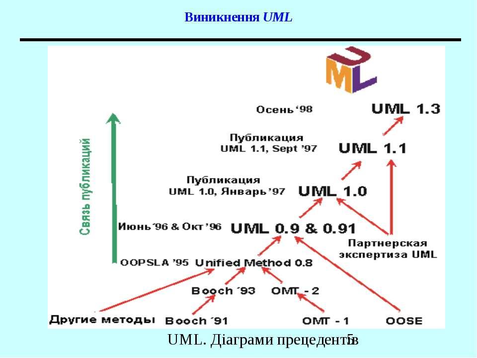 Виникнення UML UML. Діаграми прецедентів