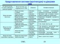 Представлення системи (архітектури) та діаграми UML UML