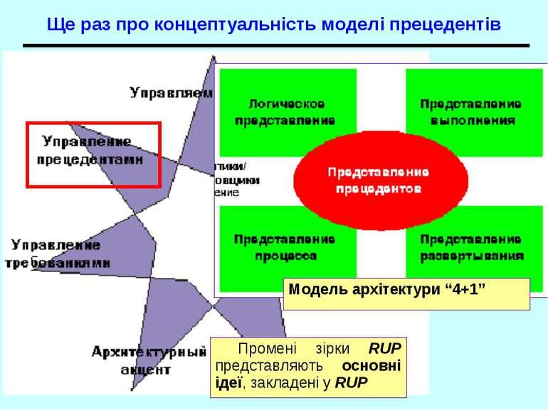 Ще раз про концептуальність моделі прецедентів Промені зірки RUP представляют...