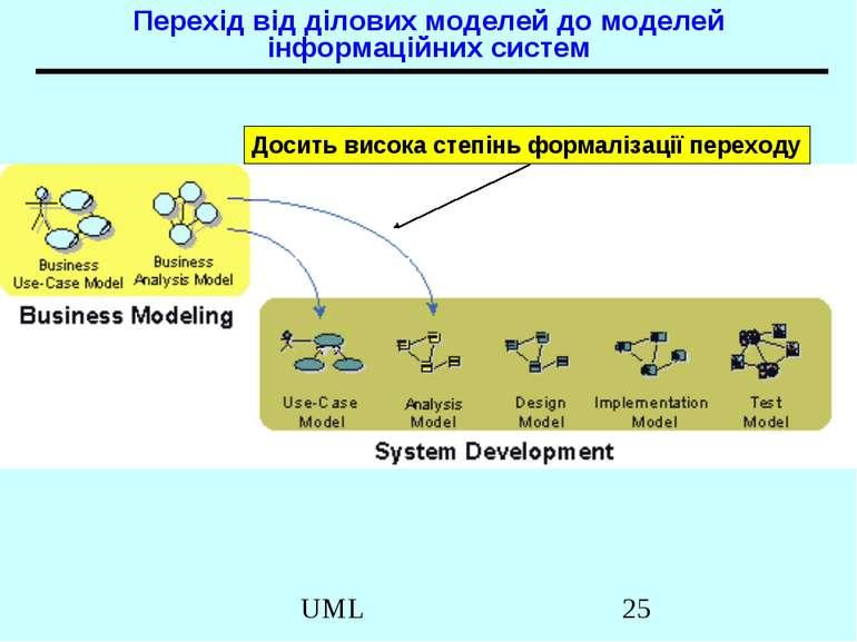 Перехід від ділових моделей до моделей інформаційних систем Досить висока сте...