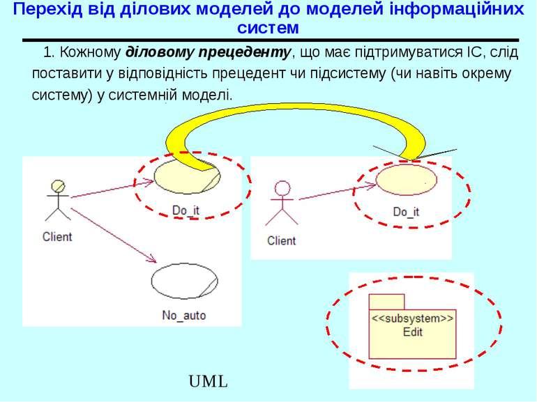 Перехід від ділових моделей до моделей інформаційних систем 1. Кожному ділово...