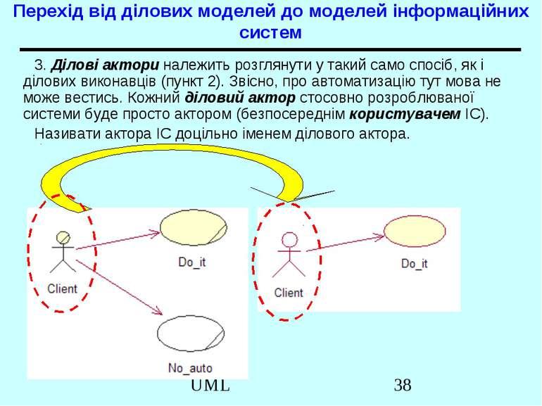 Перехід від ділових моделей до моделей інформаційних систем 3. Ділові актори ...