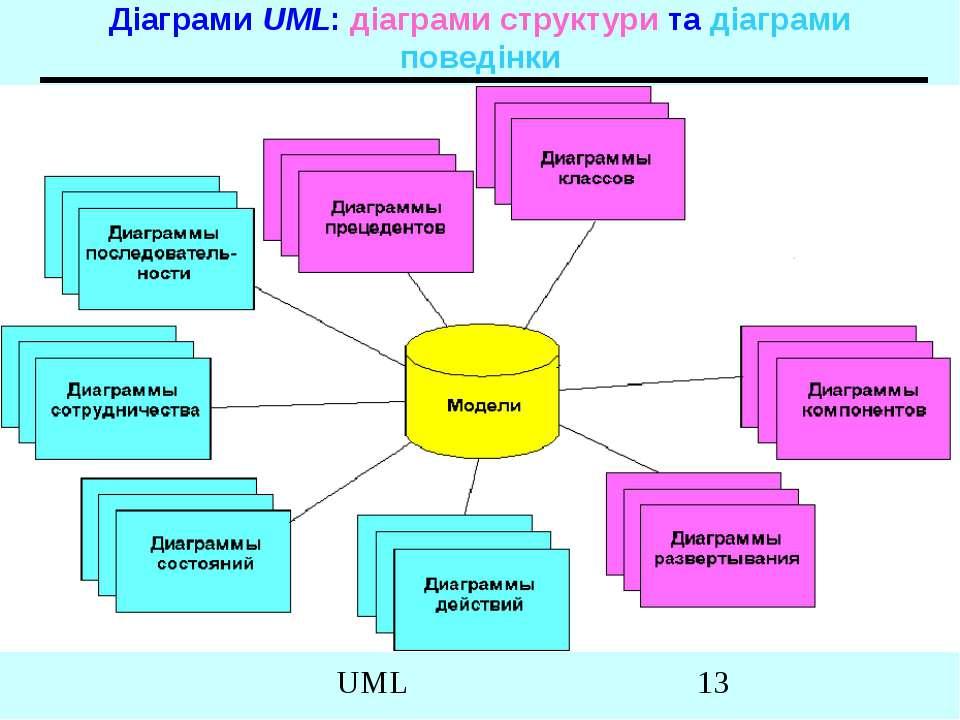 Діаграми UML: діаграми структури та діаграми поведінки UML
