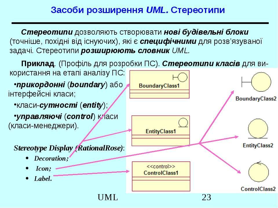 Засоби розширення UML. Стереотипи прикордонні (boundary) або інтерфейсні клас...
