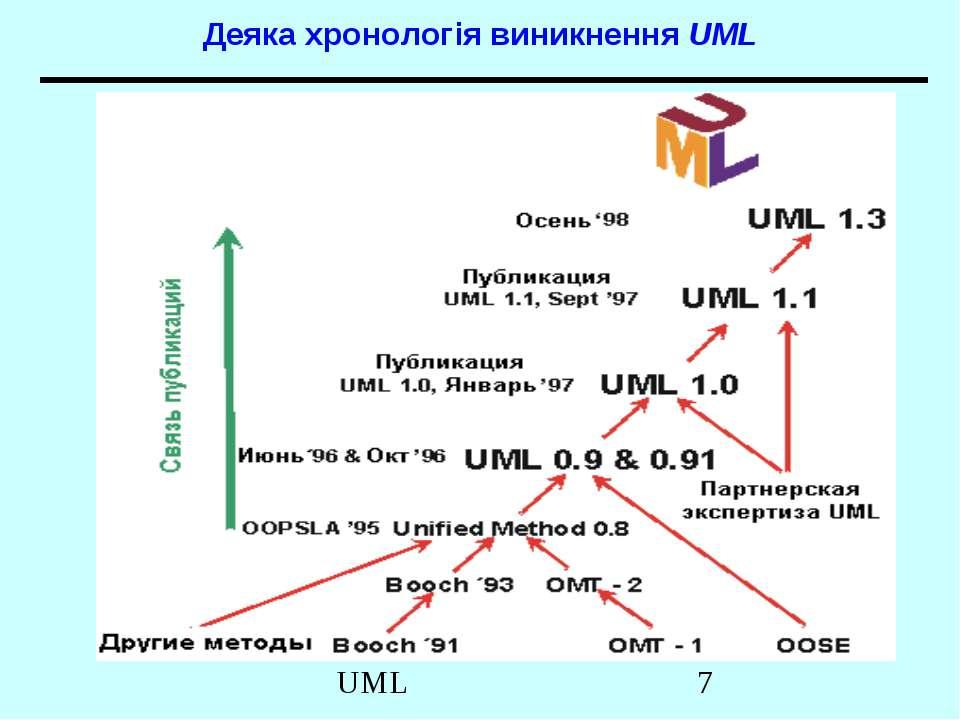 Деяка хронологія виникнення UML UML