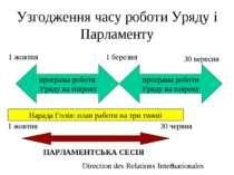 Узгодження часу роботи Уряду і Парламенту програма роботи Уряду на півроку пр...