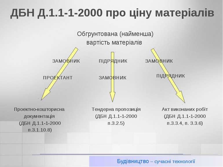 ДБН Д.1.1-1-2000 про ціну матеріалів Будівництво – сучасні технології Будівни...