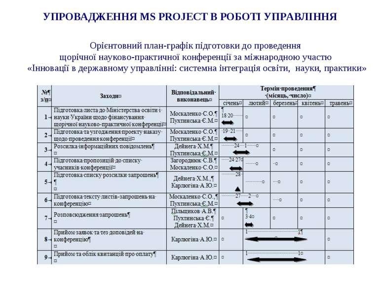 УПРОВАДЖЕННЯ MS PROJECT В РОБОТІ УПРАВЛІННЯ Орієнтовний план-графік підготовк...