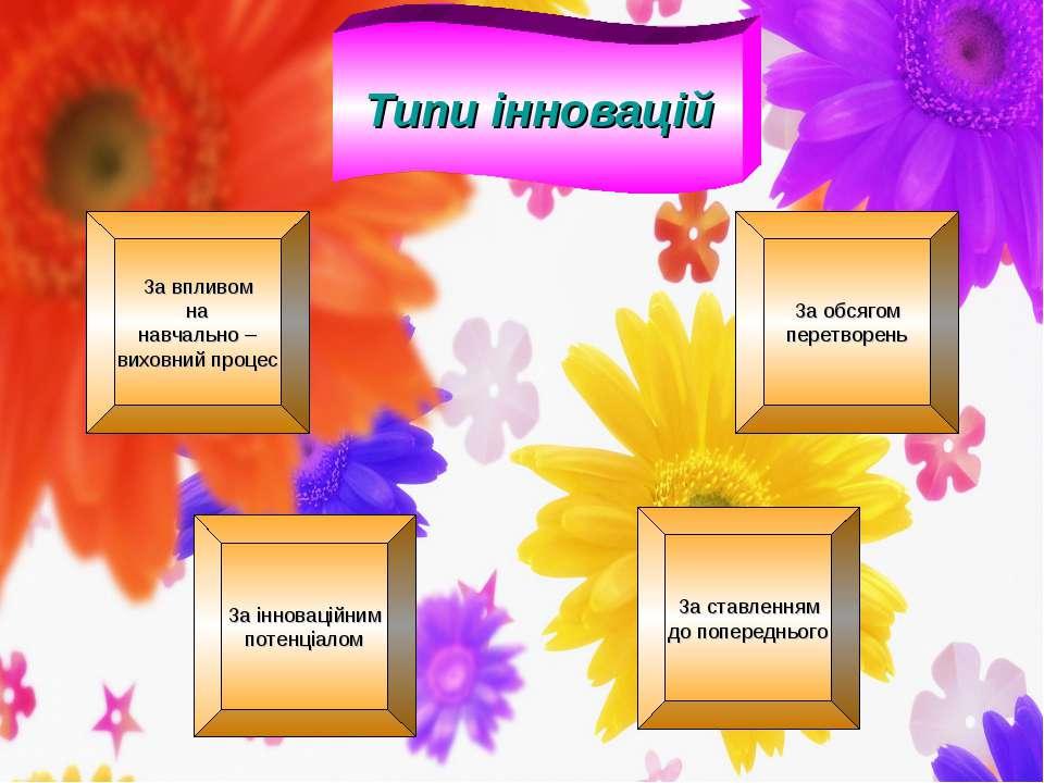 Типи інновацій За впливом на навчально – виховний процес За інноваційним поте...