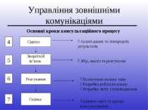 Управління зовнішніми комунікаціями Основні кроки консультаційного процесу Зб...