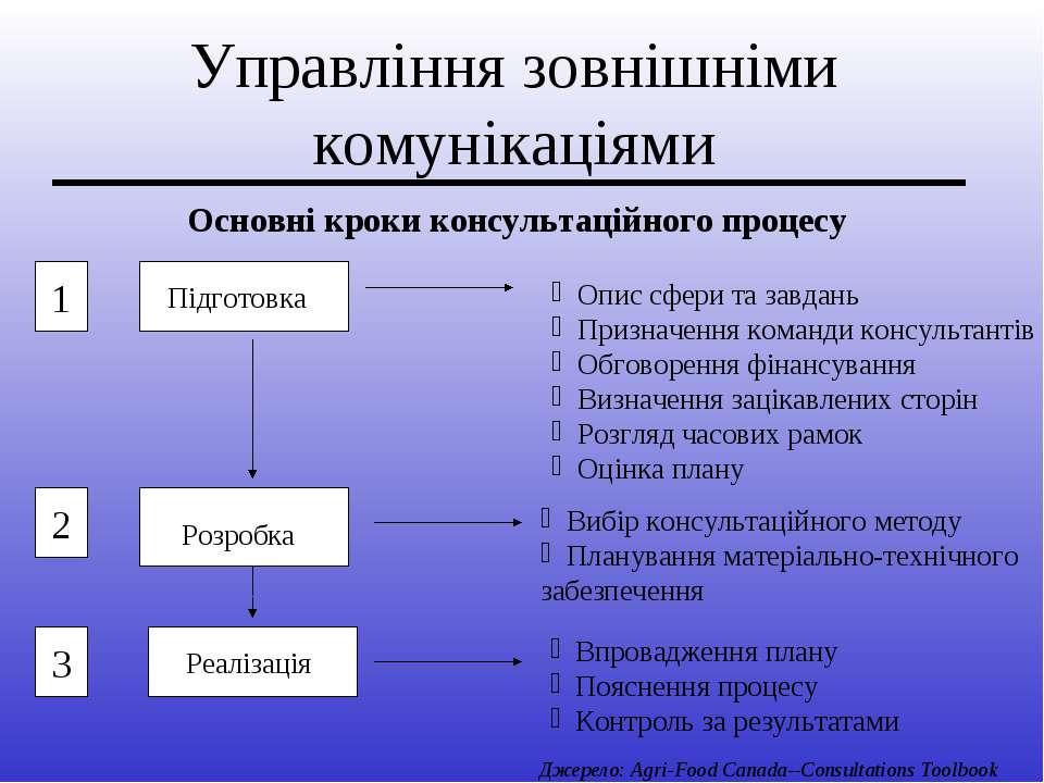 Управління зовнішніми комунікаціями Основні кроки консультаційного процесу Оп...