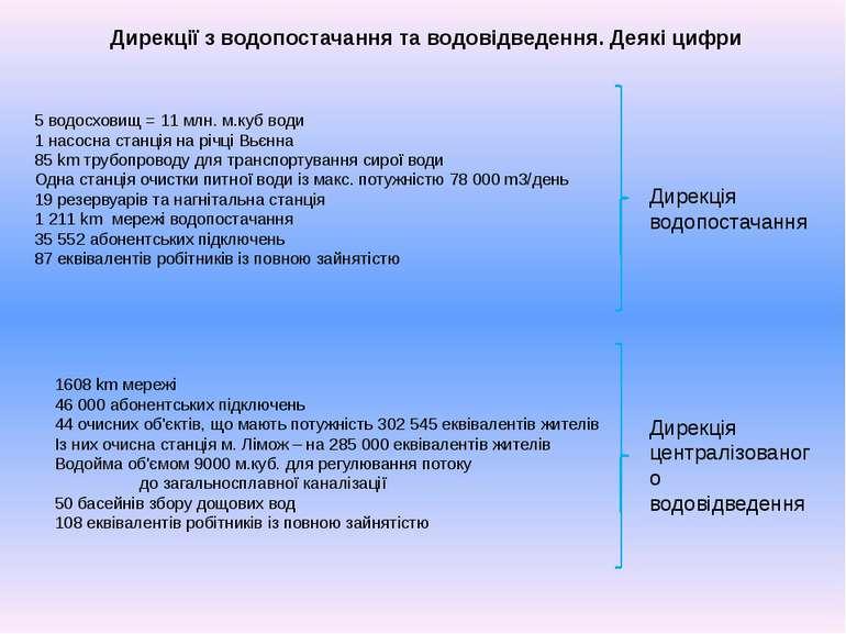 Дирекції з водопостачання та водовідведення. Деякі цифри 5 водосховищ = 11 мл...