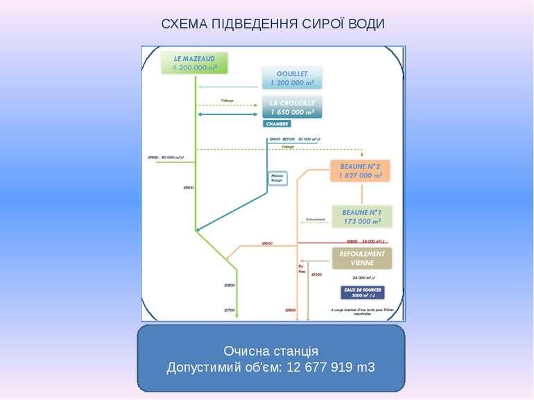 Очисна станція Допустимий об'єм: 12 677 919 m3 СХЕМА ПІДВЕДЕННЯ СИРОЇ ВОДИ