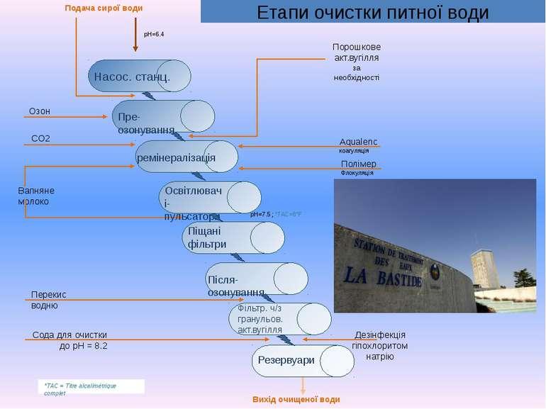 Полімер Флокуляція Насос. станц. Освітлювачі-пульсатори Піщані фільтри Пре-оз...