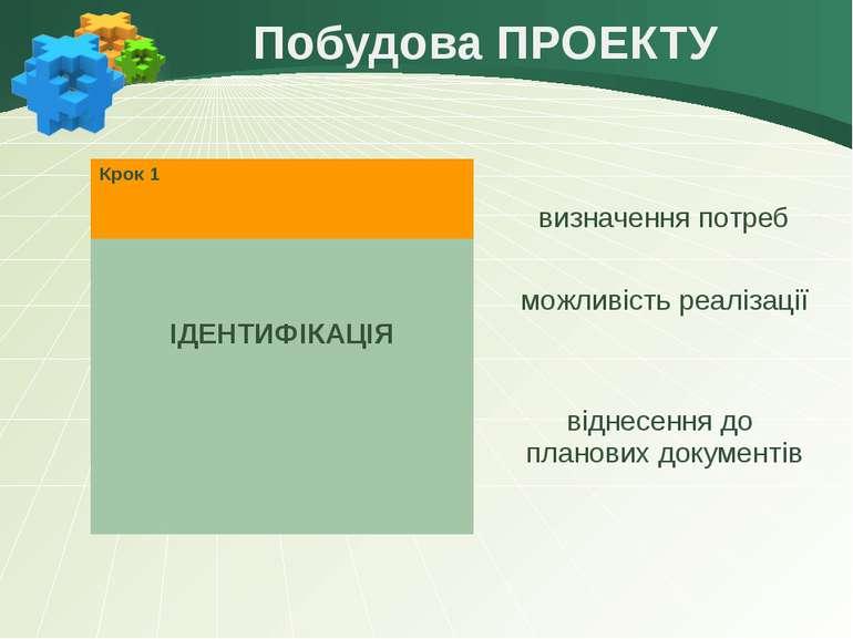 Побудова ПРОЕКТУ Крок1 ІДЕНТИФІКАЦІЯ визначення потреб можливість реалізації ...