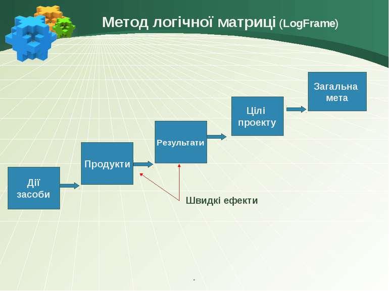 Метод логічної матриці (LogFrame)    Дії засоби Результати Цілі проекту За...