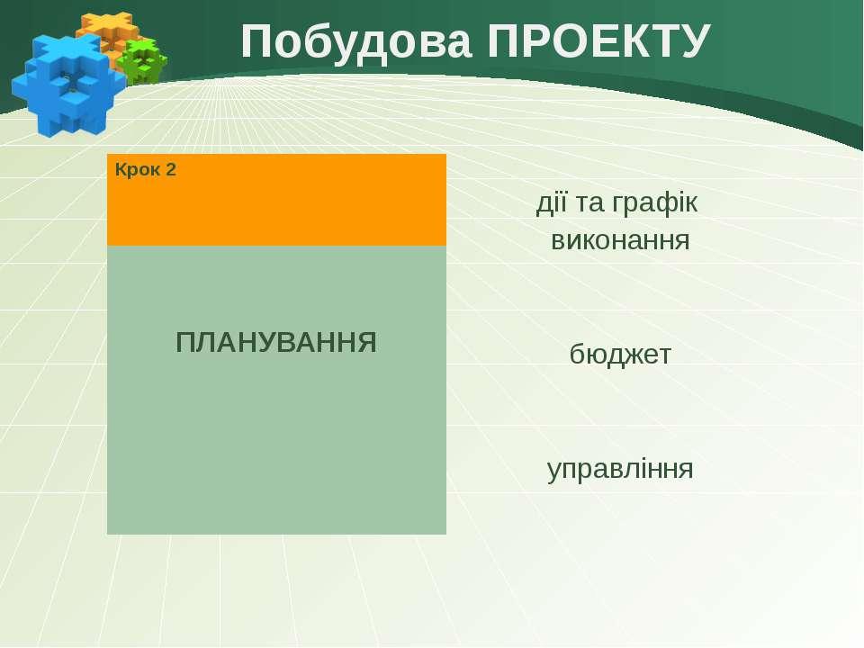 Побудова ПРОЕКТУ Крок2 ПЛАНУВАННЯ дії та графік виконання бюджет управління