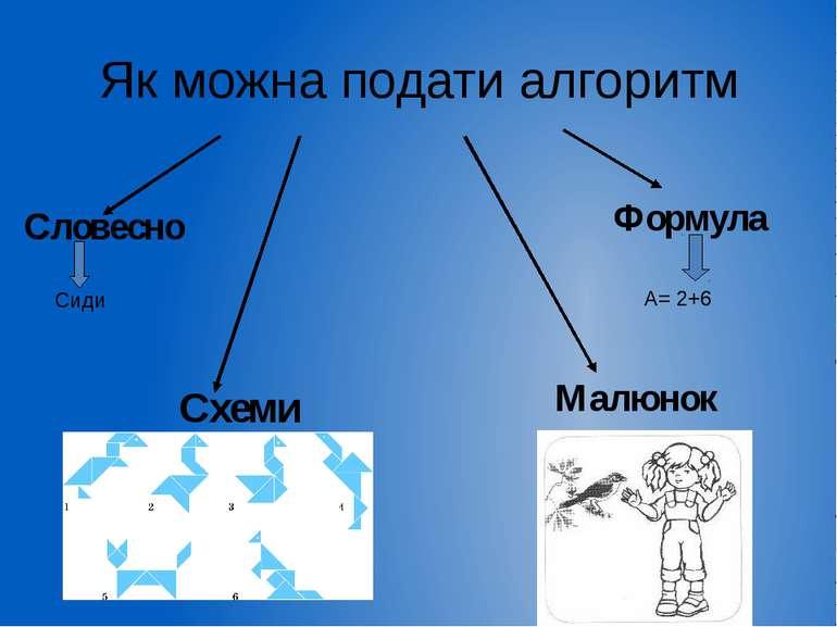 Як можна подати алгоритм Словесно Формула Схеми Сиди А= 2+6 Малюнок