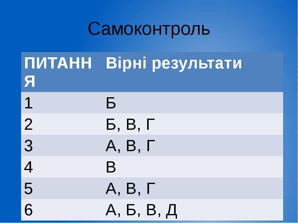 Самоконтроль ПИТАННЯ Вірні результати 1 Б 2 Б, В, Г 3 А, В, Г 4 В 5 А, В, Г 6...