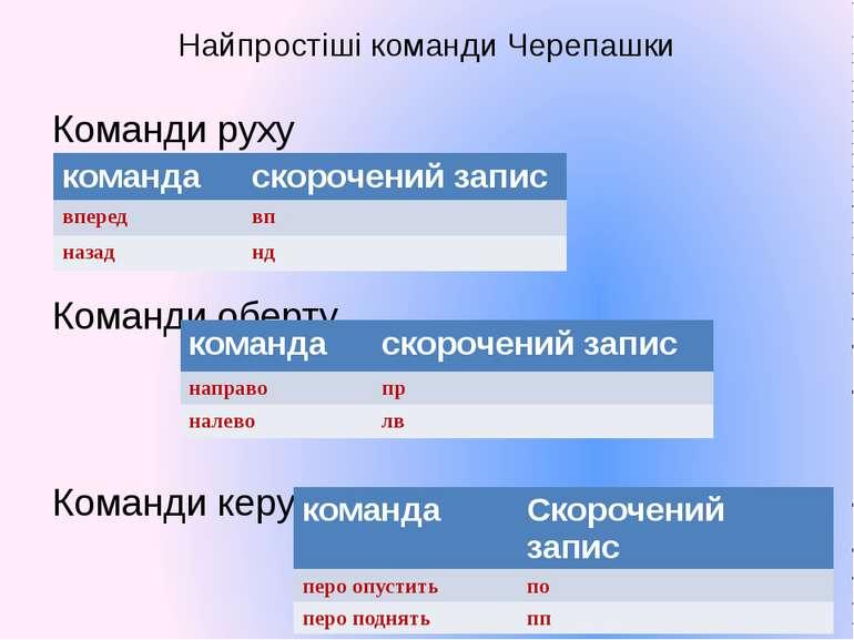 Найпростіші команди Черепашки Команди руху Команди оберту Команди керування п...