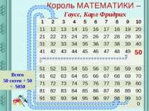 Король МАТЕМАТИКИ – Гаусс, Карл Фридрих Всего 50 сотен + 50 = 5050 1 2 3 4 5 ...