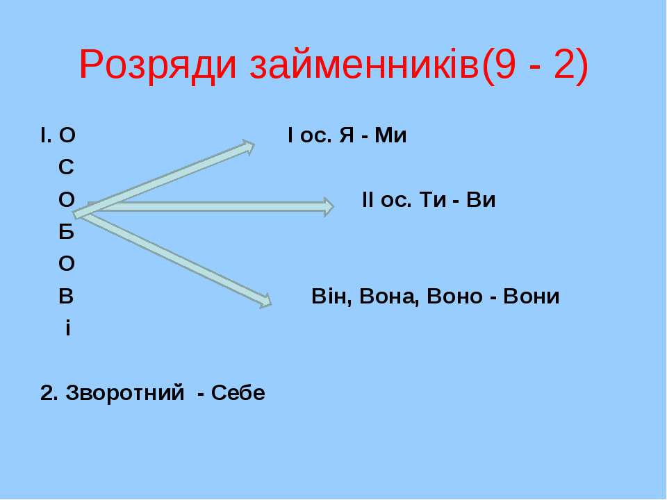 Розряди займенників(9 - 2) І. О І ос. Я - Ми С О ІІ ос. Ти - Ви Б О В Він, Во...