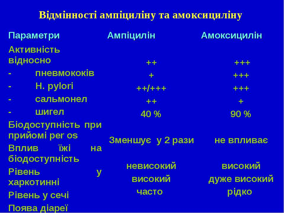 Відмінності ампіциліну та амоксициліну Параметри Ампіцилін Амоксицилін Активн...