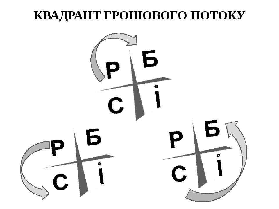 КВАДРАНТ ГРОШОВОГО ПОТОКУ