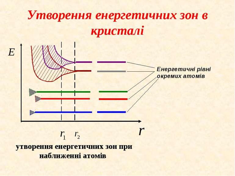 Утворення енергетичних зон в кристалі