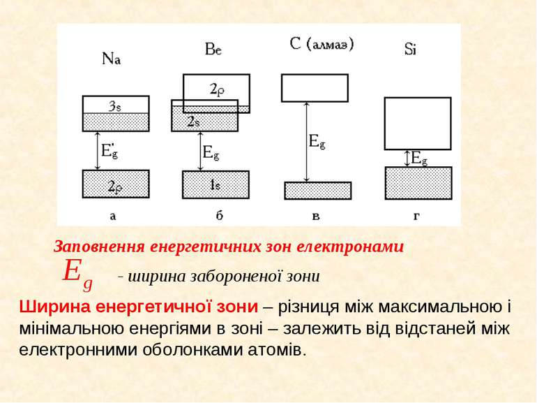 Заповнення енергетичних зон електронами - ширина забороненої зони Ширина енер...