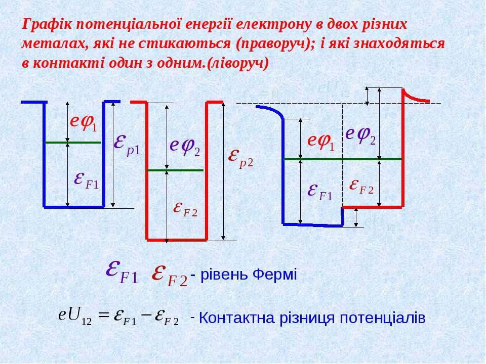 Графік потенціальної енергії електрону в двох різних металах, які не стикають...