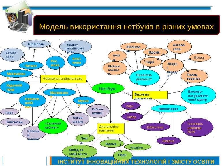 Модель використання нетбуків в різних умовах ІНСТИТУТ ІННОВАЦІЙНИХ ТЕХНОЛОГІЙ...