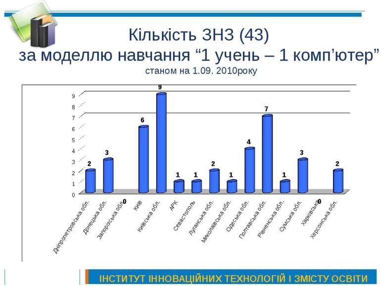 """Кількість ЗНЗ (43) за моделлю навчання """"1 учень – 1 комп'ютер"""" станом на 1.09..."""