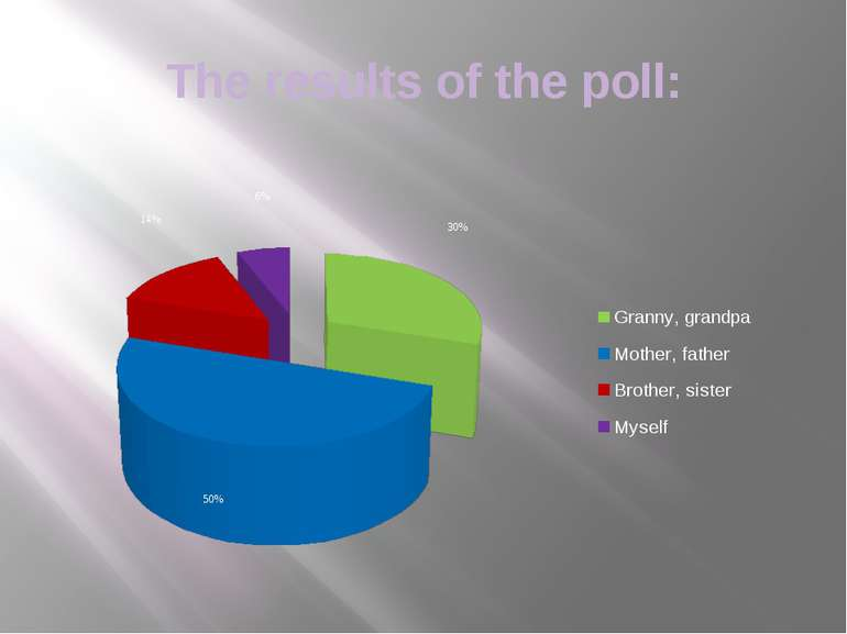 The results of the poll: