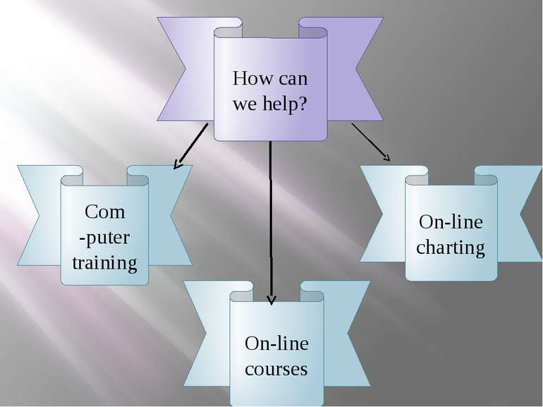 How can we help? Com -puter training On-line courses On-line charting