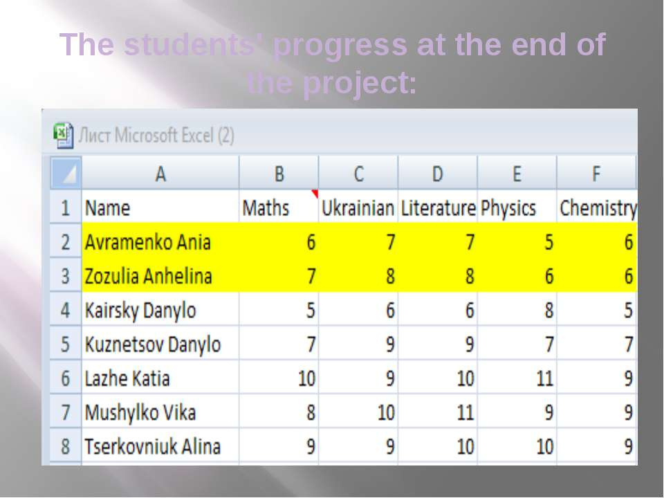 The students' progress at the end of the project: