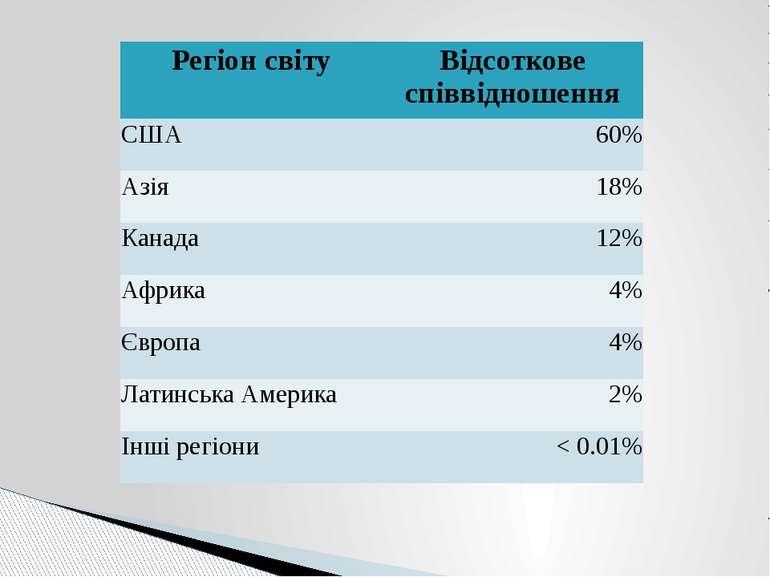 Регіонсвіту Відсотковеспіввідношення США 60% Азія 18% Канада 12% Африка 4% Єв...