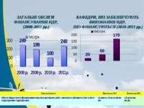 КАФЕДРИ, ЯКІ ЗАБЕЗПЕЧУЮТЬ ВИКОНАННЯ НДР, ЩО ФІНАНСУЮТЬСЯ (2010-2011 рр.) ЗАГА...