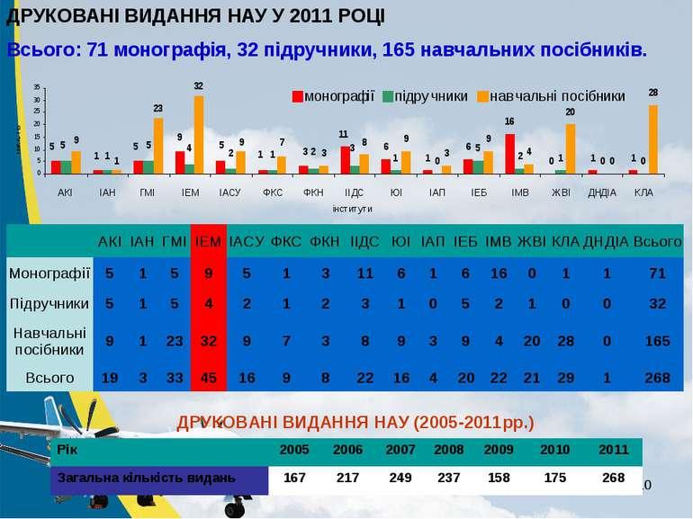 * ДРУКОВАНІ ВИДАННЯ НАУ У 2011 РОЦІ Всього: 71 монографія, 32 підручники, 165...