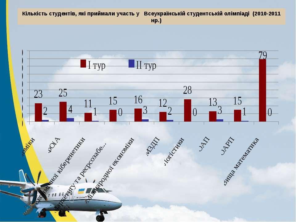 Кількість студентів, які приймали участь у Всеукраїнській студентській олімпі...