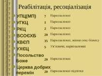Реабілітація, ресоціалізація УПЦ(МП) УГКЦ РКЦ ВСОЄХБ ХВЄП УХЄЦ Посольство Бож...